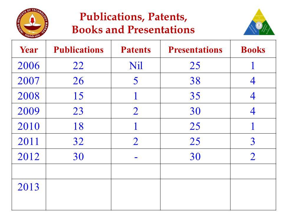 YearPublicationsPatentsPresentationsBooks 200622Nil251 2007265384 2008151354 2009232304 2010181251 2011322253 201230- 2 2013 Publications, Patents, Books and Presentations