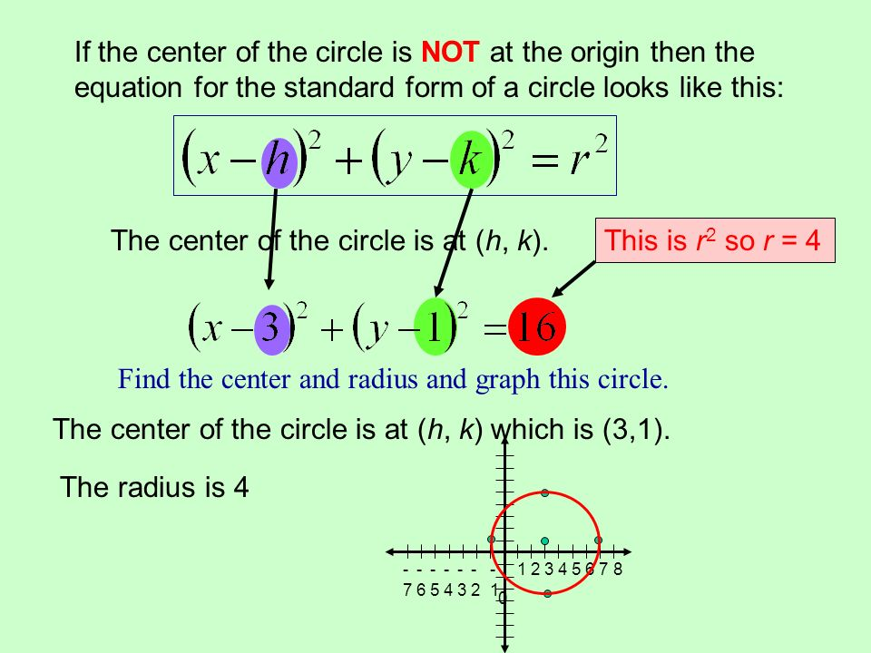 The standard form of the equation of a circle with its center at ...