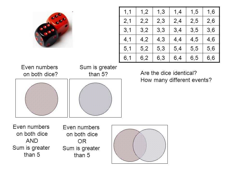 a 12 sided die is rolled find the probability of each events in houston