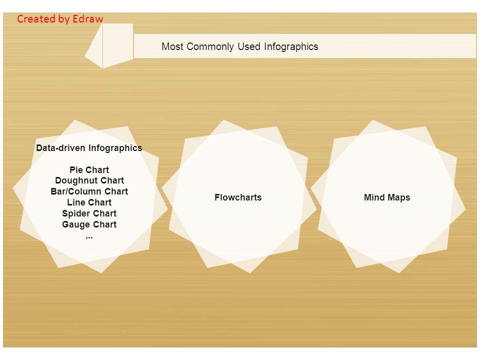 Infographics definition a very simple definition of the infographic data driven infographics pie chart doughnut chart barcolumn chart line chart spider chart ccuart Gallery
