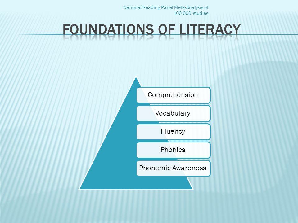 ComprehensionVocabularyFluencyPhonicsPhonemic Awareness National Reading Panel Meta-Analysis of 100,000 studies