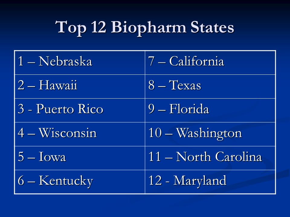 Top 12 Biopharm States 1 – Nebraska 7 – California 2 – Hawaii 8 – Texas 3 - Puerto Rico 9 – Florida 4 – Wisconsin 10 – Washington 5 – Iowa 11 – North Carolina 6 – Kentucky 12 - Maryland