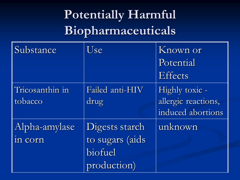 Potentially Harmful Biopharmaceuticals SubstanceUse Known or Potential Effects Tricosanthin in tobacco Failed anti-HIV drug Highly toxic - allergic reactions, induced abortions Alpha-amylase in corn Digests starch to sugars (aids biofuel production) unknown
