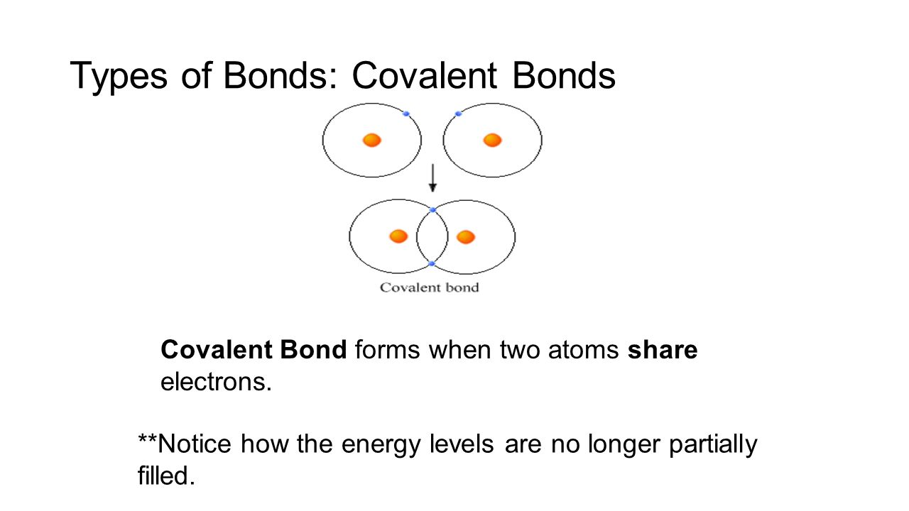 worksheet Covalent Bond Worksheet date october 13 2015 aim 15 what role do electrons play in types of bonds covalent bond forms when two atoms share electrons