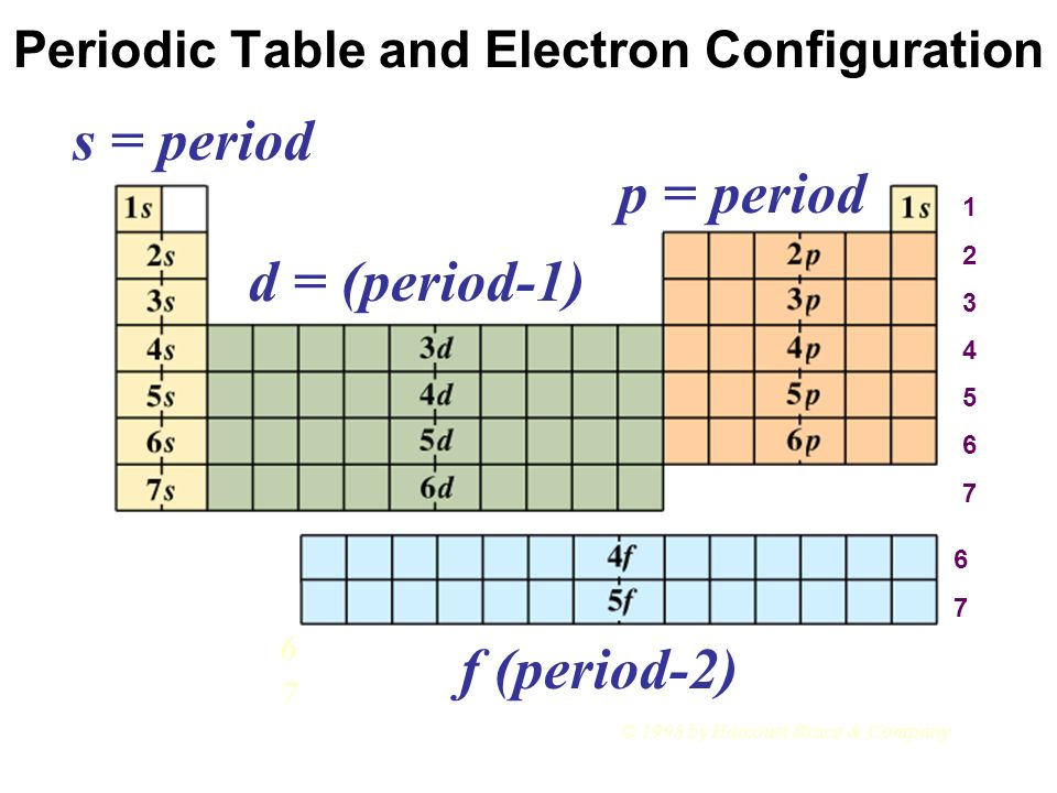 Chapter 6 Predicting Outer Electron Configurations Part ppt download – Chapter 6 the Periodic Table Worksheet Answers