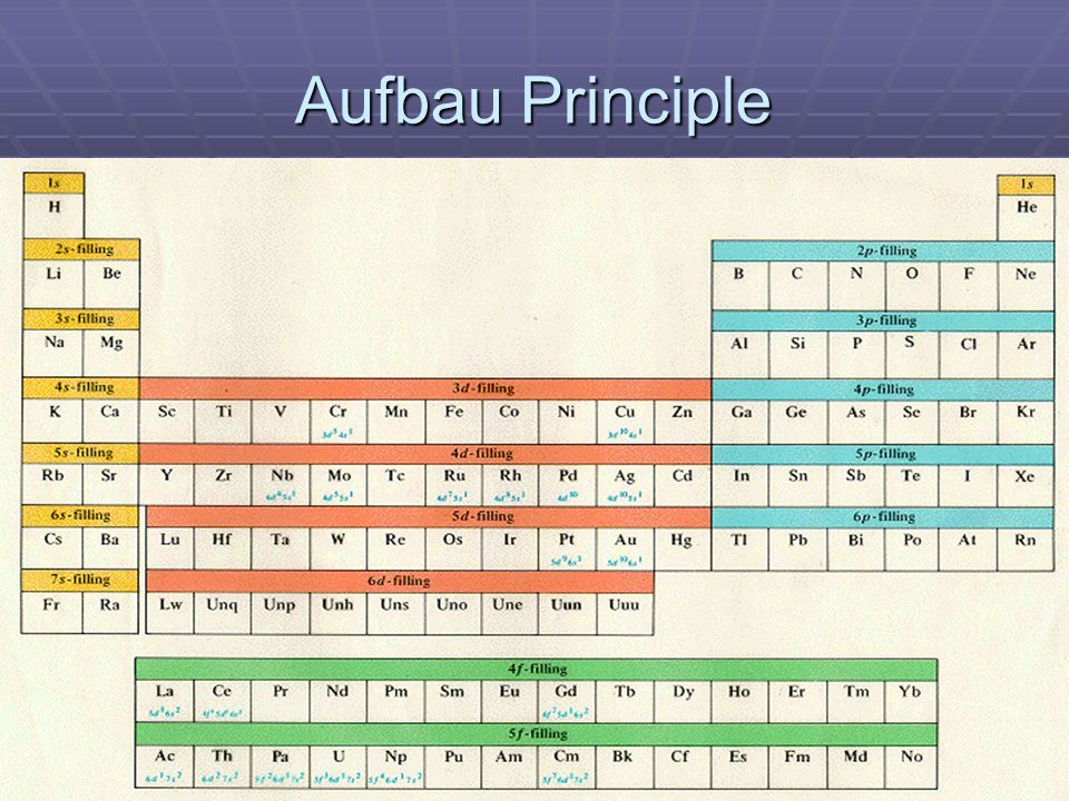 3 aufbau principle - Periodic Table Aufbau