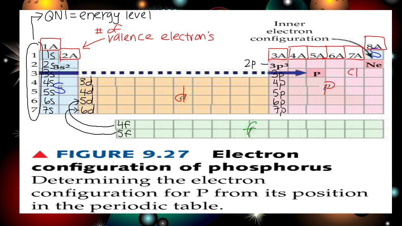 Electron configurations the periodic table pg lo i understand download ppt electron configurations the periodic table gamestrikefo Image collections