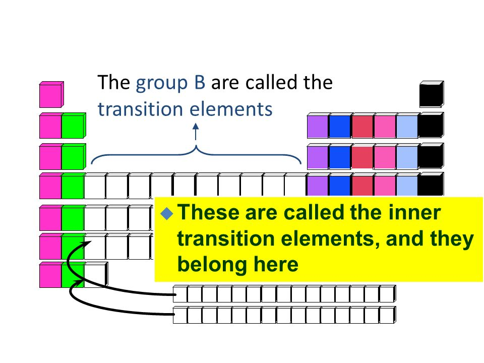 Electron configurations in groups 3 transition metals are in the b 4 the group b are called the transition elements u these are called the inner transition elements and they belong here urtaz Gallery