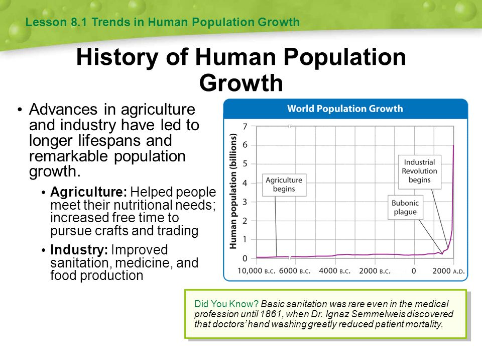 History of Human Population Growth Advances in agriculture and industry have led to longer lifespans and remarkable population growth.