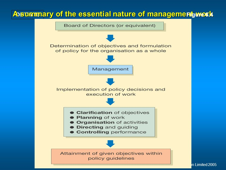 Mullins: Management and Organisational Behaviour, 7th edition © Pearson Education Limited 2005 OHT 6.15 A summary of the essential nature of management work Figure 6.4