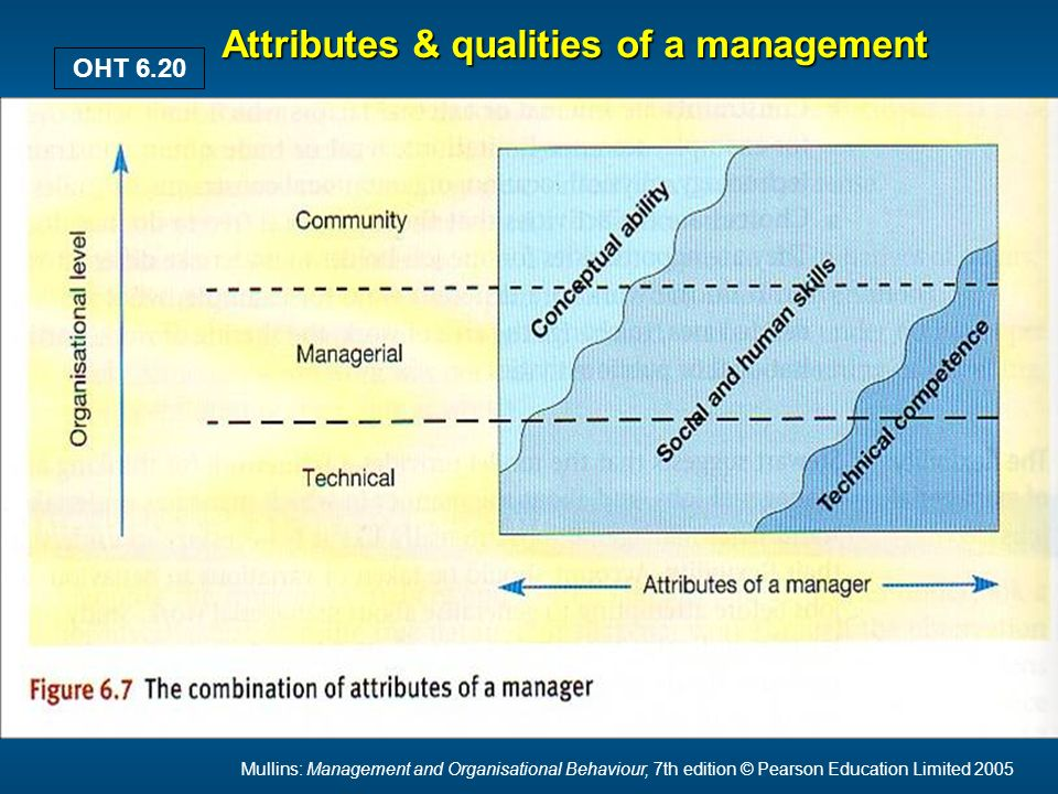 Mullins: Management and Organisational Behaviour, 7th edition © Pearson Education Limited 2005 OHT 6.20 Attributes & qualities of a management