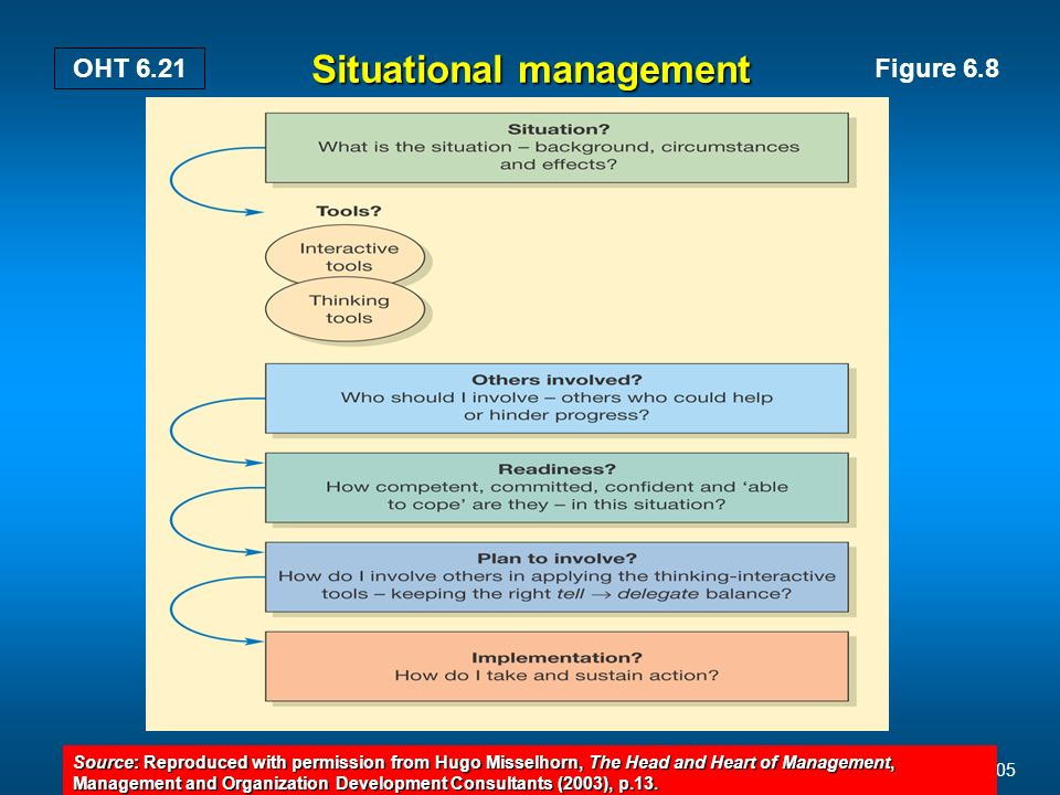 Mullins: Management and Organisational Behaviour, 7th edition © Pearson Education Limited 2005 OHT 6.21 Situational management Figure 6.8 Source: Reproduced with permission from Hugo Misselhorn, The Head and Heart of Management, Management and Organization Development Consultants (2003), p.13.