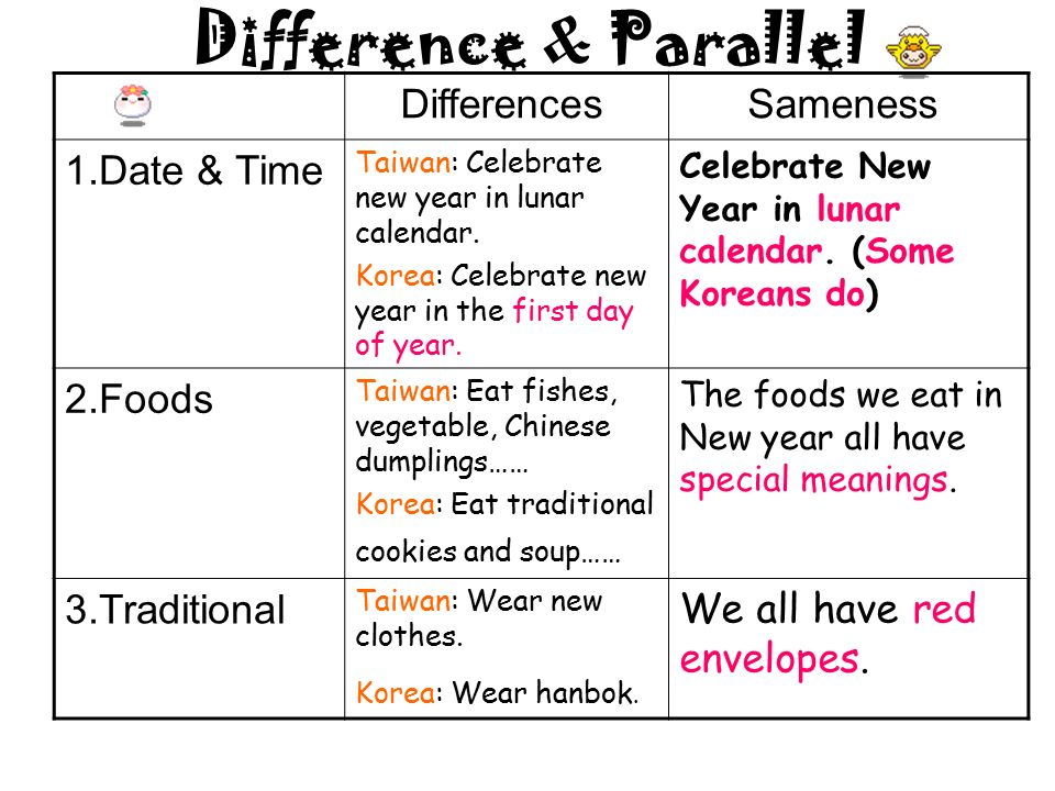 difference parallel differences sameness 1date time taiwan celebrate new year in - Chinese New Year Date