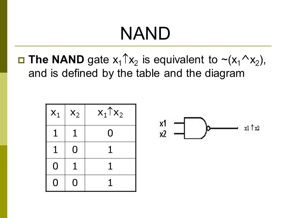 NAND  The NAND gate x 1  x 2 is equivalent to ~(x 1 ^ x 2 ), and is defined by the table and the diagram x1x1 x2x2 x1x2x1x2 110 101 011 001