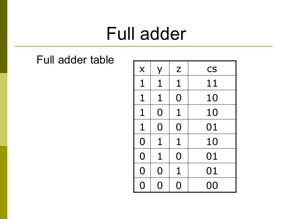 Full adder xyzcs 11111 11010 101 10001 01110 01001 001 00000 Full adder table