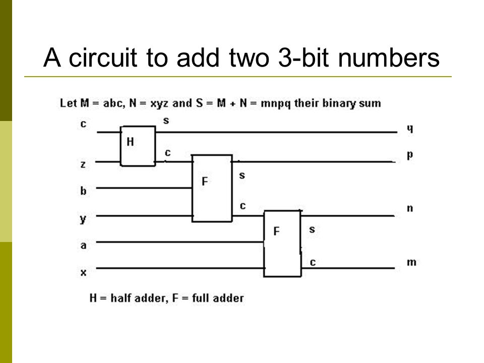 A circuit to add two 3-bit numbers