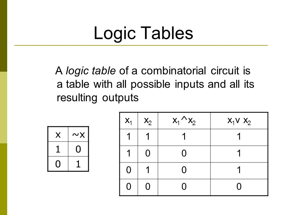 Logic Tables A logic table of a combinatorial circuit is a table with all possible inputs and all its resulting outputs x1x1 x2x2 x1^x2x1^x2 x 1 v x 2 1111 1001 0101 0000 x~x 10 01