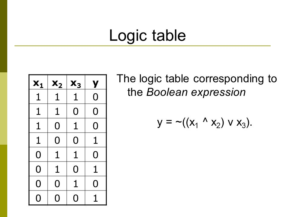 Logic table The logic table corresponding to the Boolean expression y = ~((x 1 ^ x 2 ) v x 3 ).