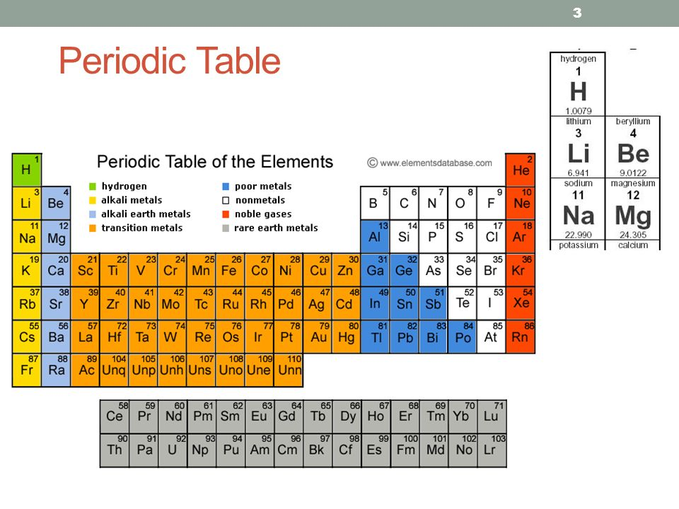 Diagnostic x ray production ppt video online download 3 periodic table followup atoms vs elements atoms smallest particle of an element 1 or many elements a basic substance that cant be simplified urtaz Images