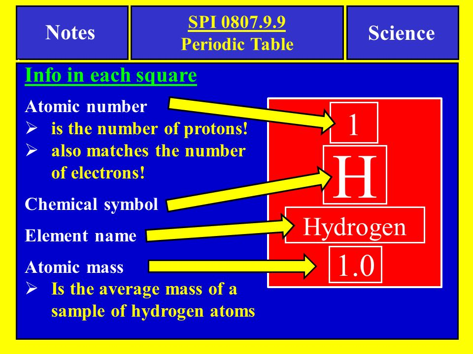 Notes tennessee spi objective use the periodic table to determine 5 hydrogen urtaz Choice Image