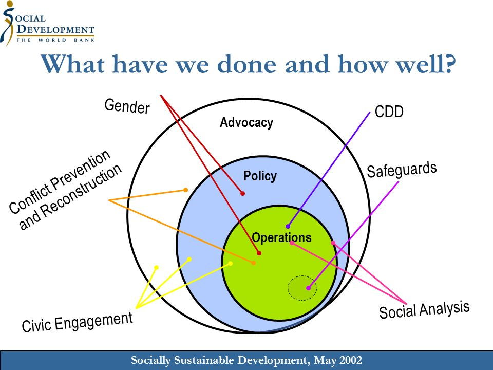 Socially Sustainable Development, May 2002 What have we done and how well.