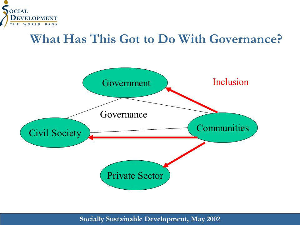 Socially Sustainable Development, May 2002 What Has This Got to Do With Governance.