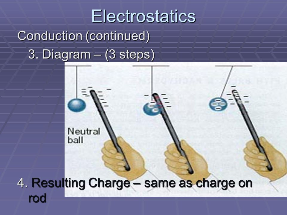 Electrostatics Conduction (continued) 3. Diagram – (3 steps) 4.