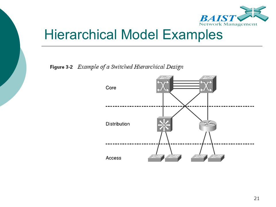 21 Hierarchical Model Examples