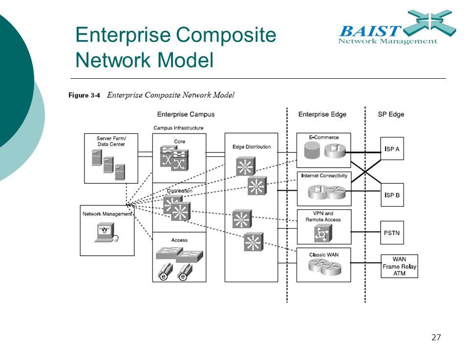 27 Enterprise Composite Network Model