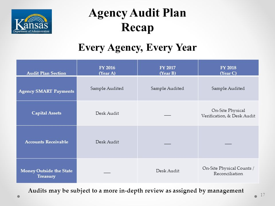 audit plan 1 A financial audit is conducted to provide an opinion whether financial statements (the information being verified) develop overall audit plan and audit program.