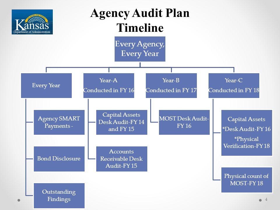 4 Agency