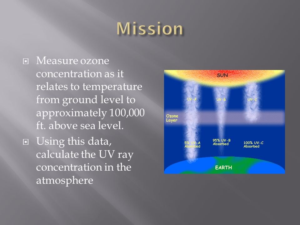 The Avengers Measure Ozone Concentration As It Relates To - Above sea level calculator