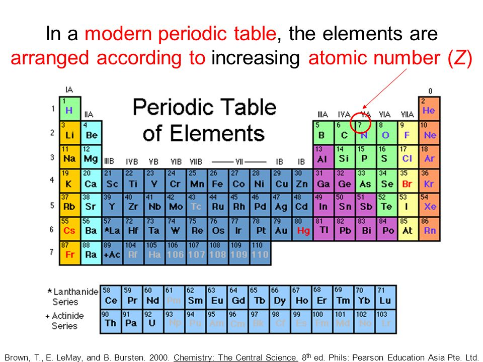 in a modern periodic table the elements are arranged according to increasing atomic number - Modern Periodic Table Elements Arranged According
