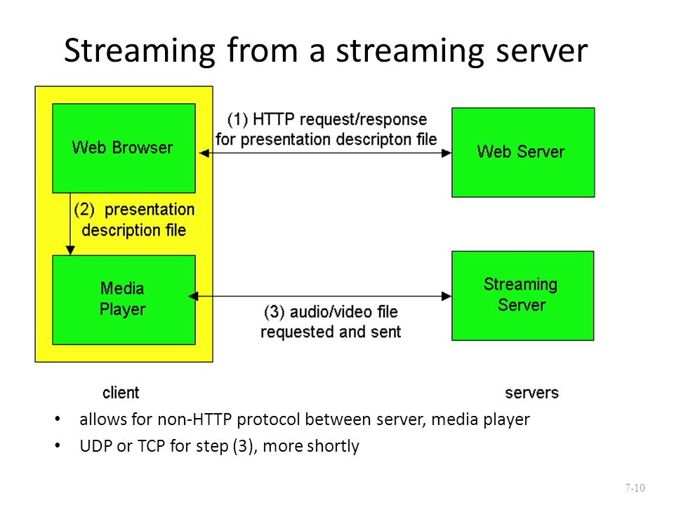 Streaming from a streaming server allows for non-HTTP protocol between server, media player UDP or TCP for step (3), more shortly 7-10