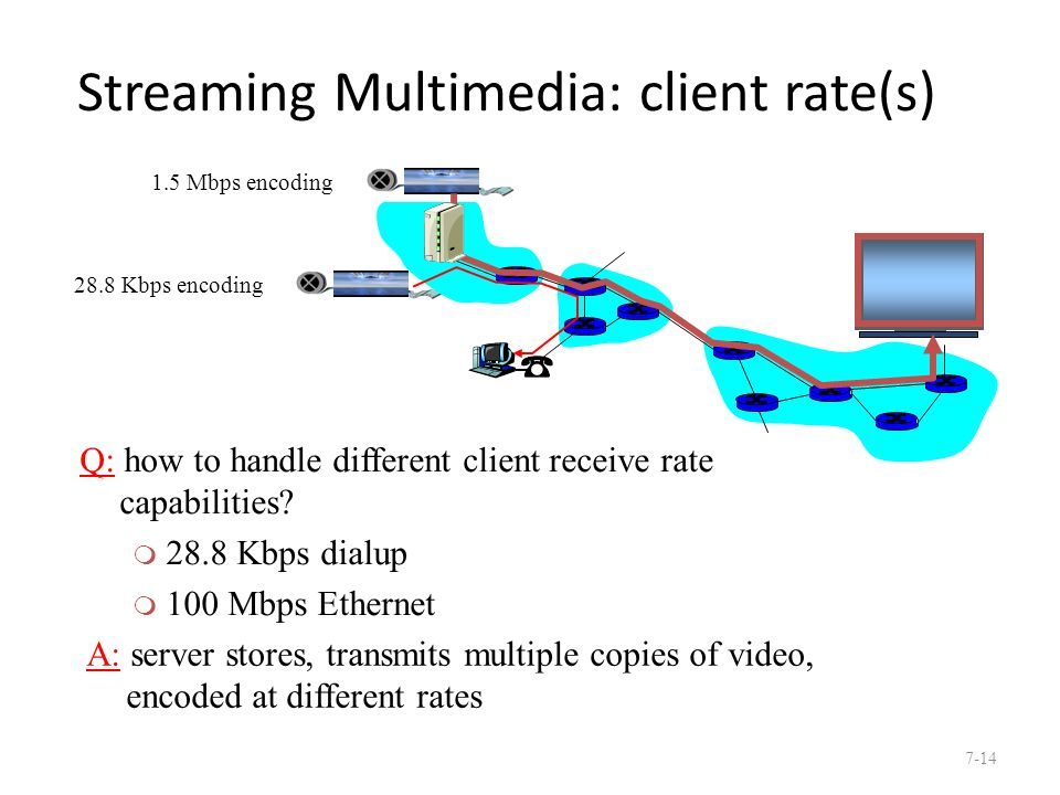 Streaming Multimedia: client rate(s) Q: how to handle different client receive rate capabilities.