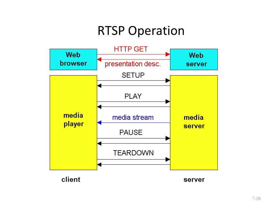 RTSP Operation 7-16