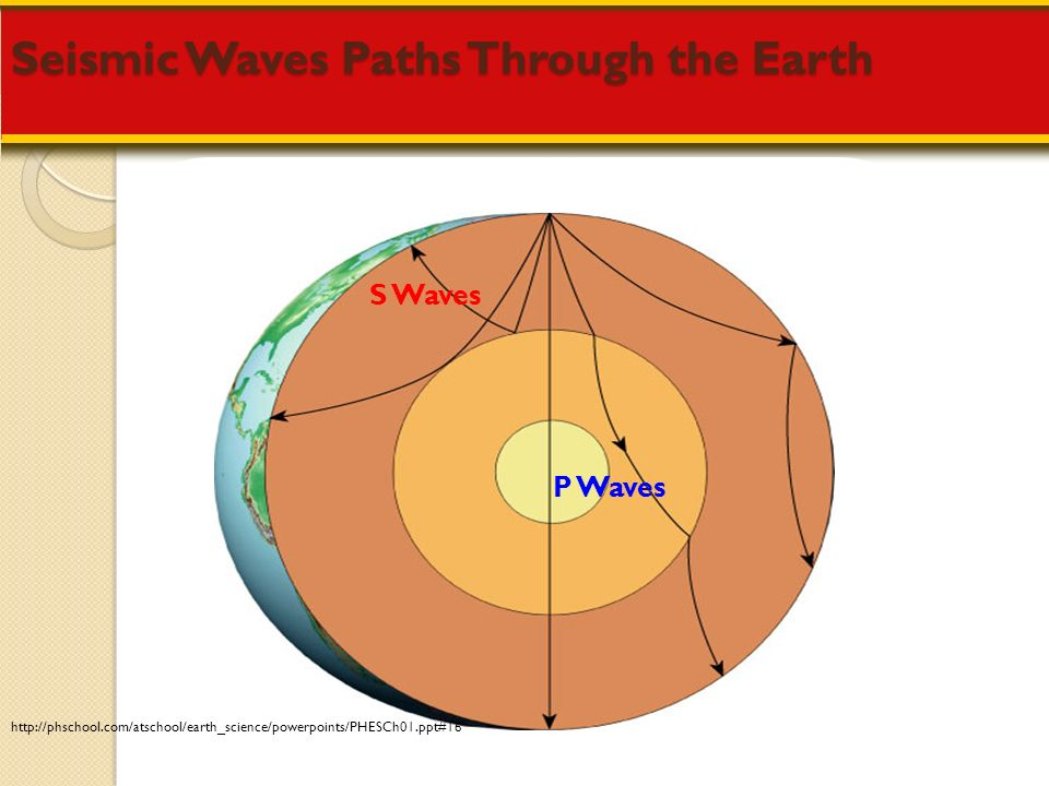 Earths Interior 6th Grade Earth Science Ms Mudd ppt download