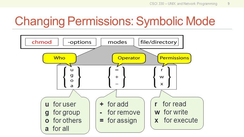 modes in unix