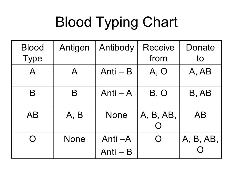 parent blood types chart