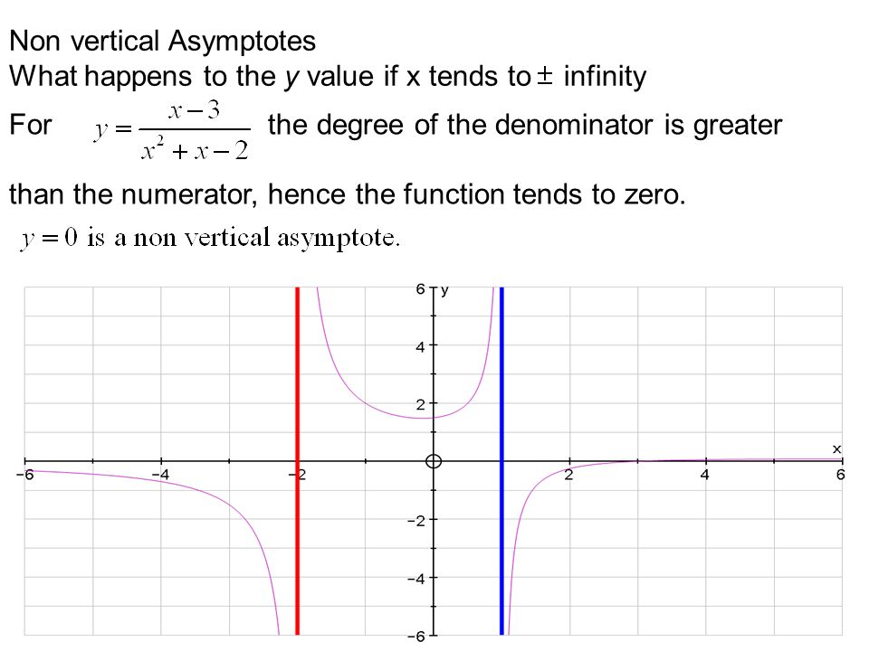 Properties of functions first derivative test 1differentiate 2 11 non vertical asymptotes what happens to the y value if x tends to infinity for the degree of the denominator is greater than the numerator ccuart Images