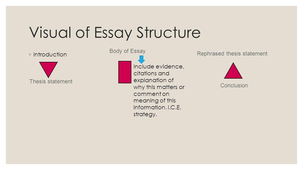 essay structure intro conclusion