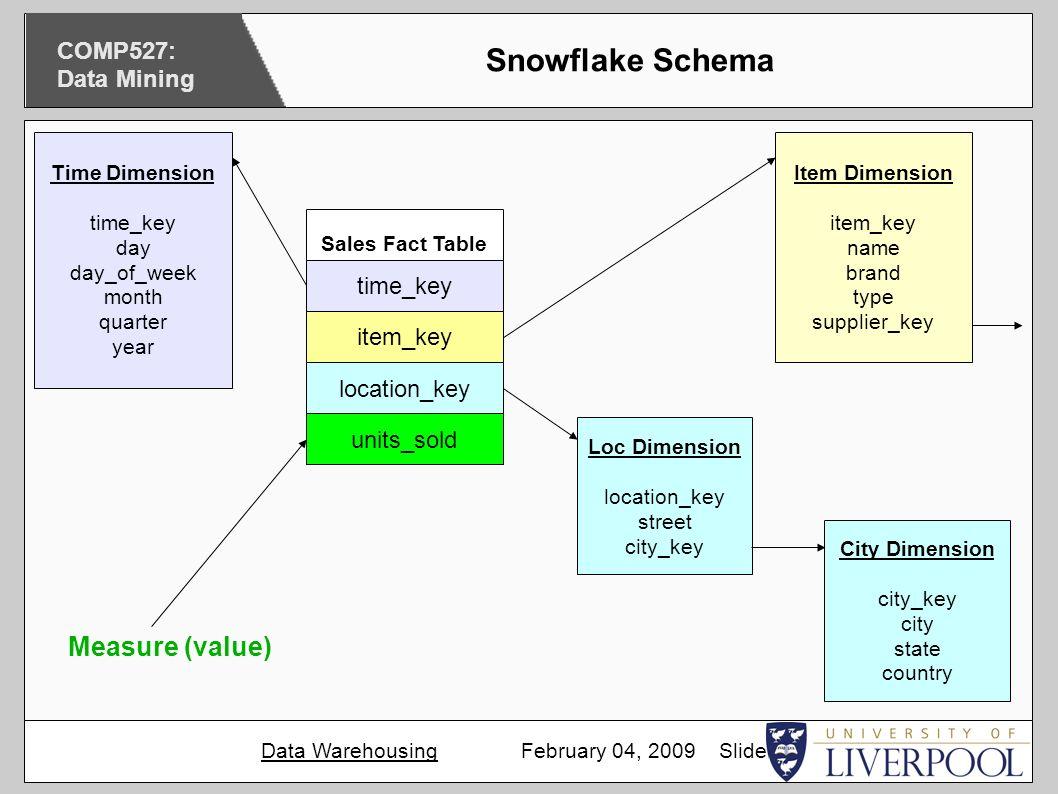 data course notes