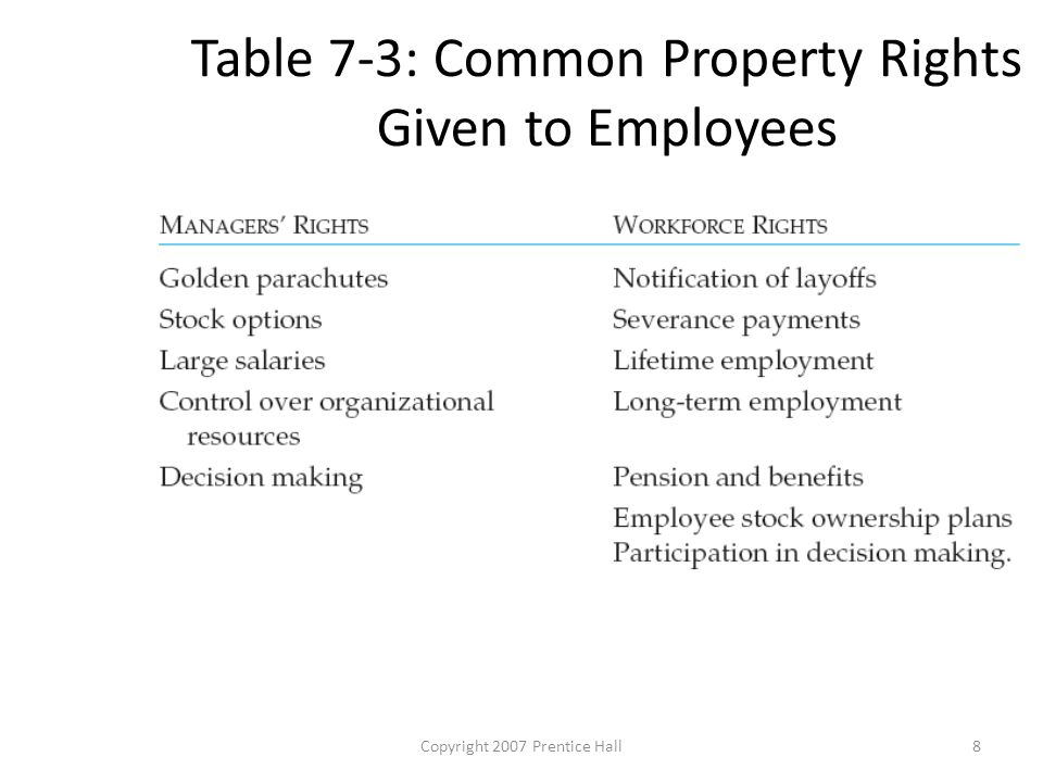 Copyright 2007 Prentice Hall8 Table 7-3: Common Property Rights Given to Employees