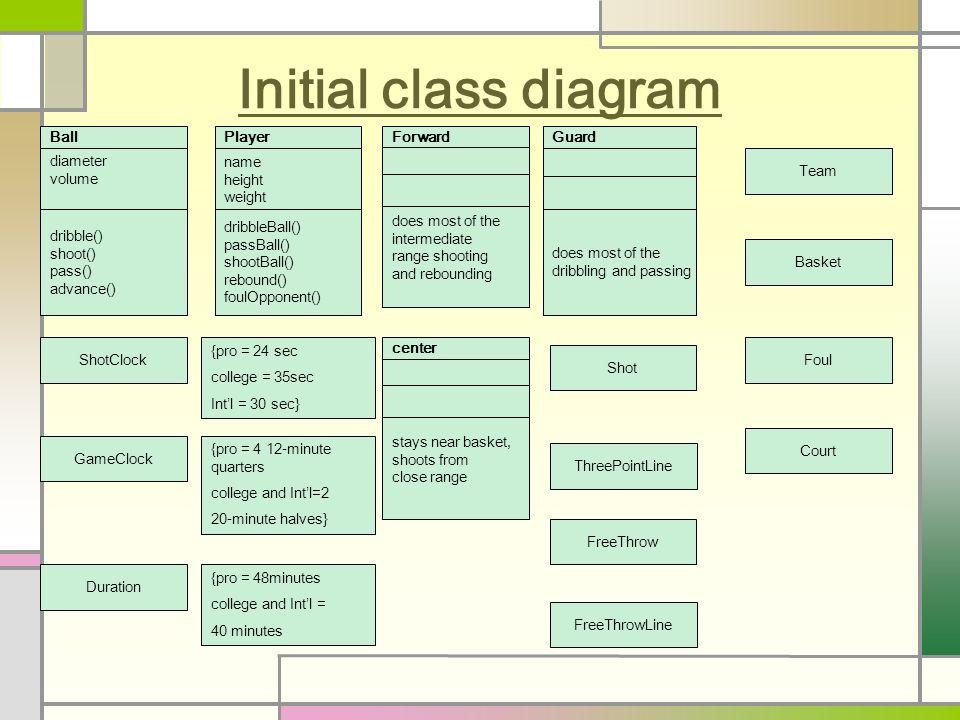 class diagrams bong soo sohn assistant professor school of    initial class diagram ball diameter volume dribble   shoot   pass   advance