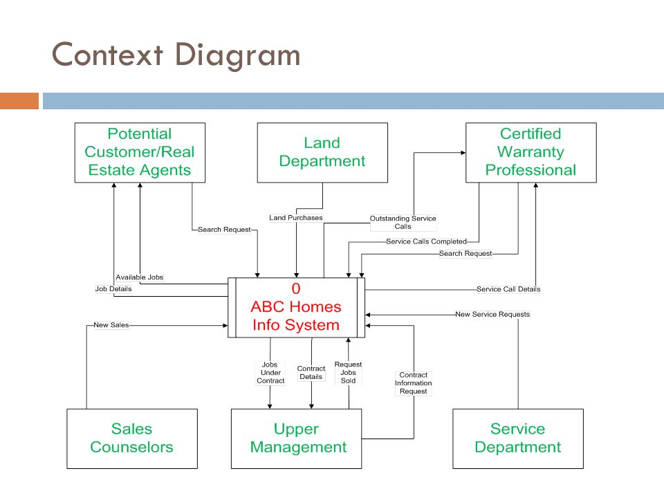 Group members beckie hicks dustin kneese john petter abc homes 5 context diagram ccuart Images