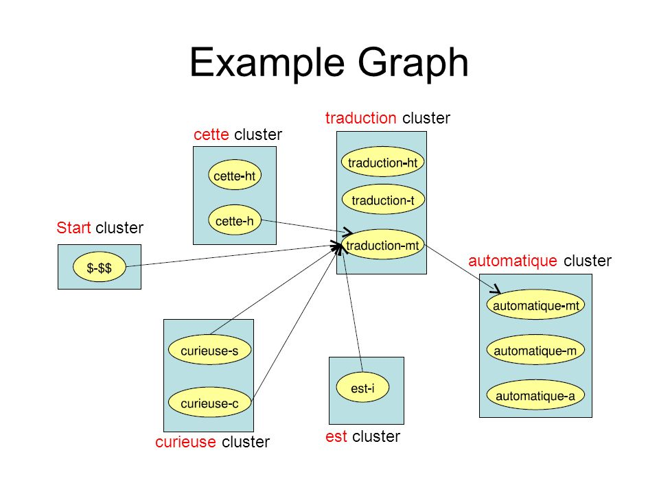 traduction cluster
