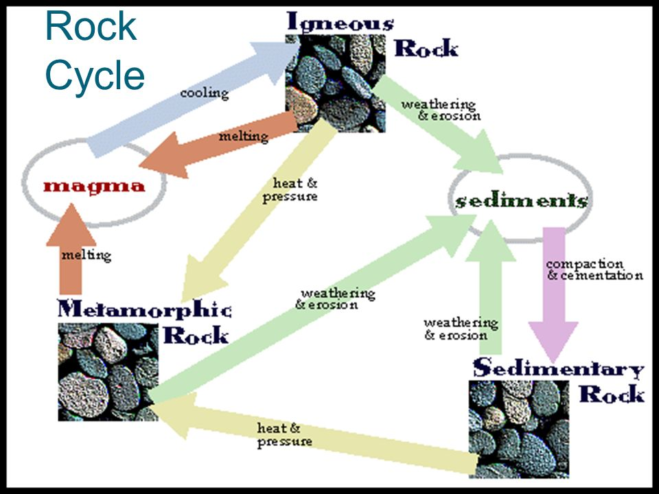 Classification of rocks ppt video online download 6 rock cycle ccuart Image collections