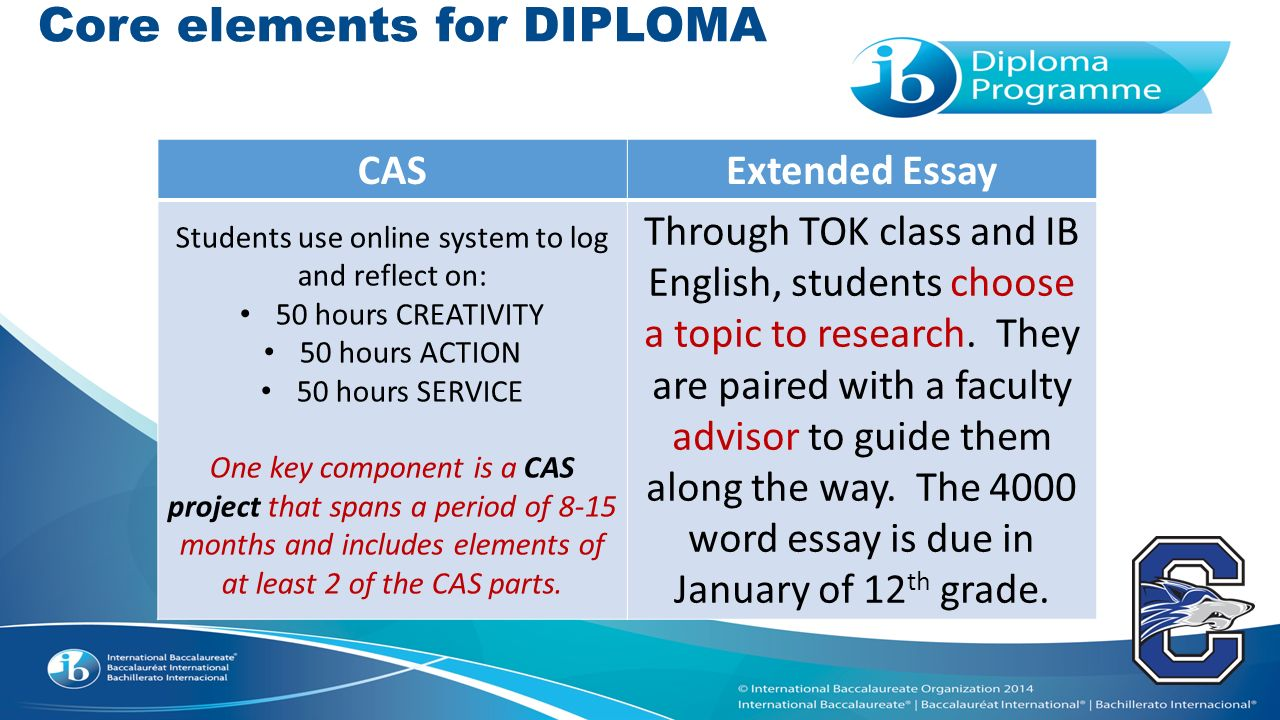 ib extended essay grading system What is the extended essay the extended essay is a required component of the international baccalaureate® (ib) diploma programme (dp.