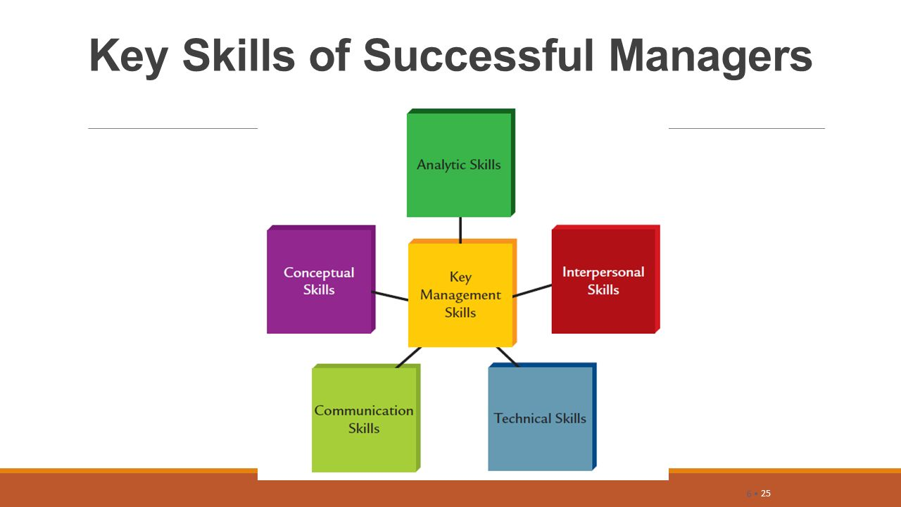 1 daily information 1 5 objectives 1 define management and its 25 key skills of successful managers 6 25