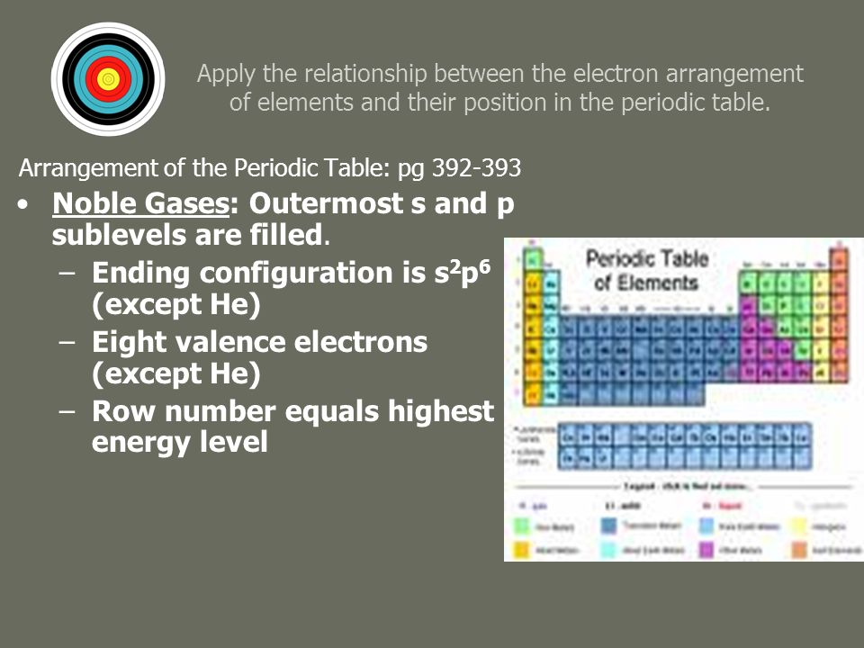 apply the relationship between the electron arrangement of elements and their position in the periodic table - Periodic Table Arranged By Valence Electrons